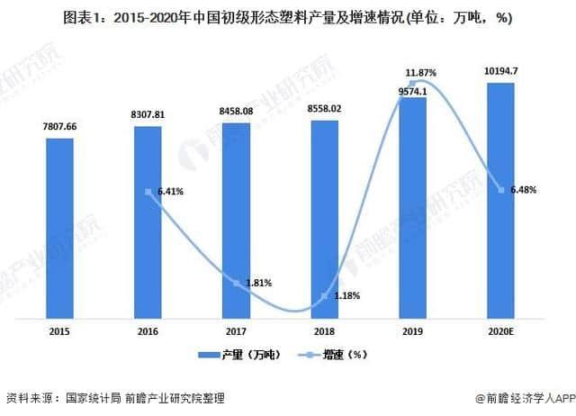 2021年中国塑料包装行业市场供需现状分析供需两端同步下降